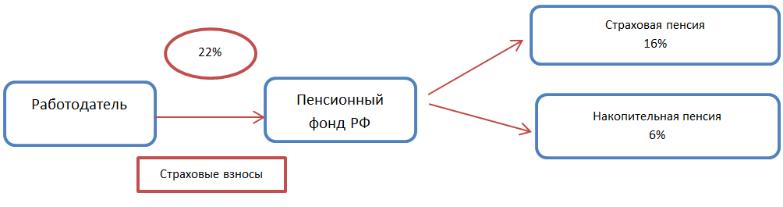 Схема системы обязательного пенсионного страхования